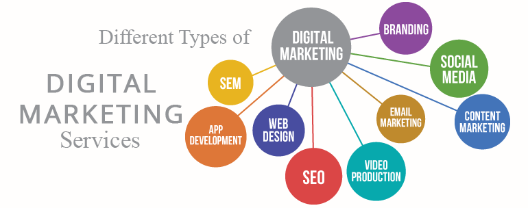 What-are-the-different-types-of-Digital-Marketing